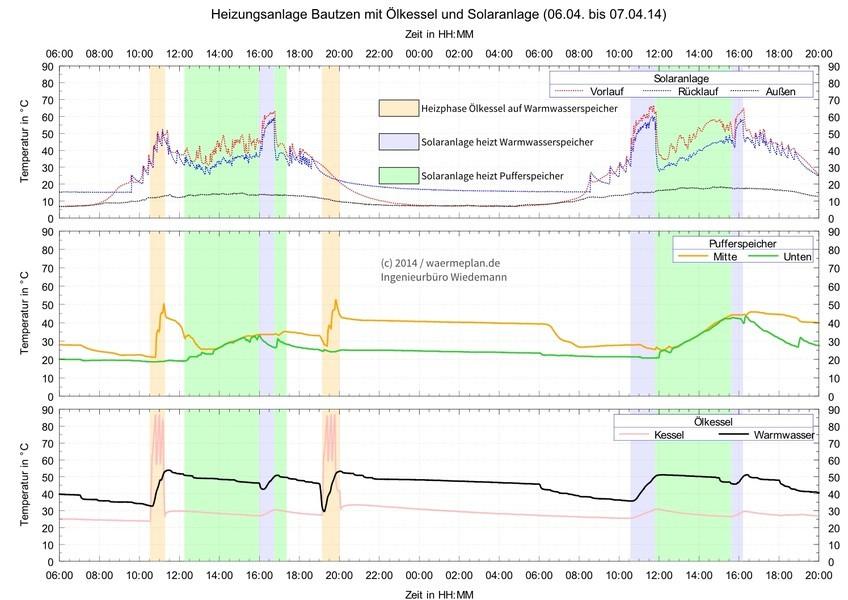 Referenzen - Neue Regelung und Anlagenhydraulik für Effizienz im ...